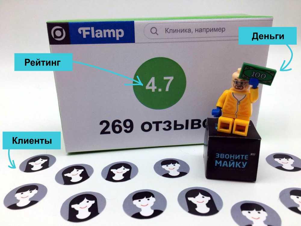 d2c5776ae5a7c Подробный гайд по Flamp.ru, для тех кто хочет заказать отзывы на ...
