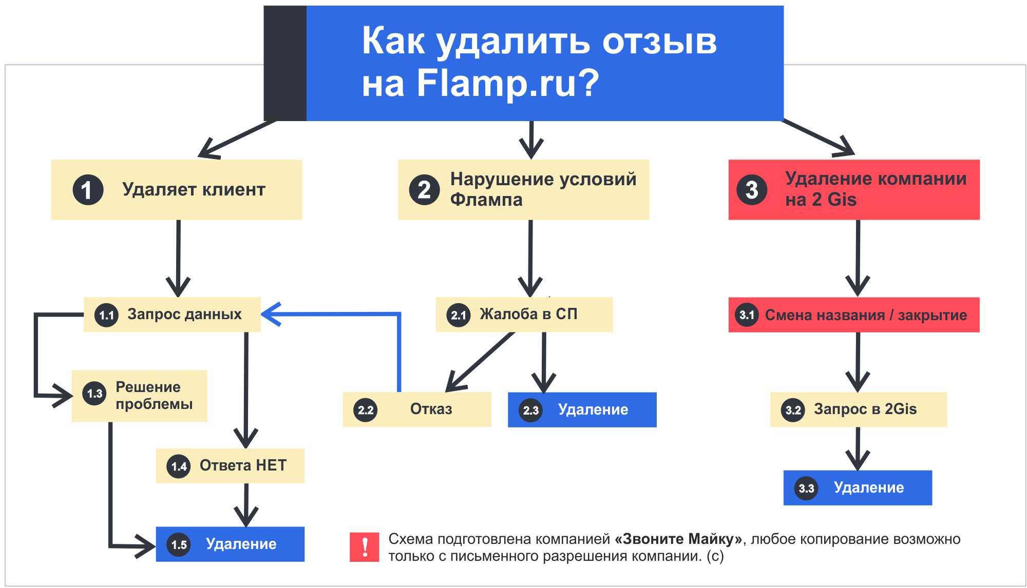 Схема удаления отзывов на Флампе