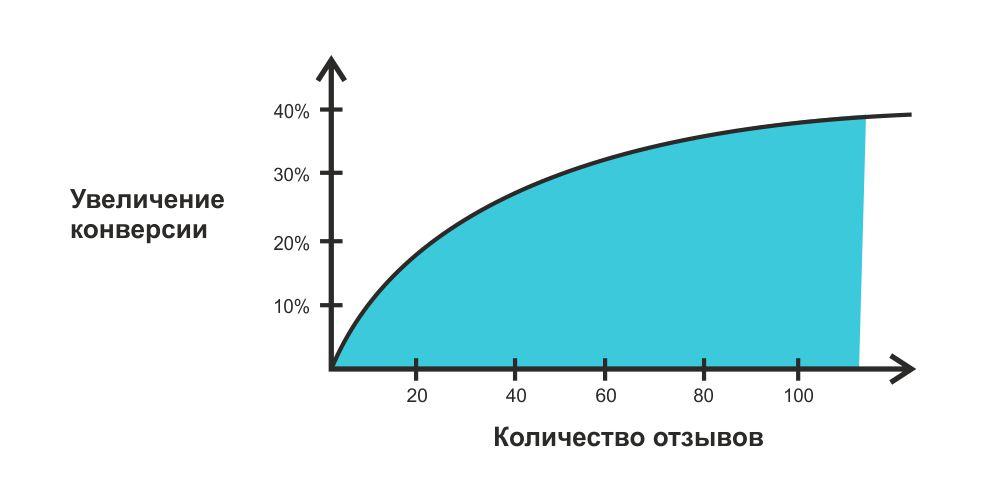 Влияние отзывов на конверсию/ блог майк.рф