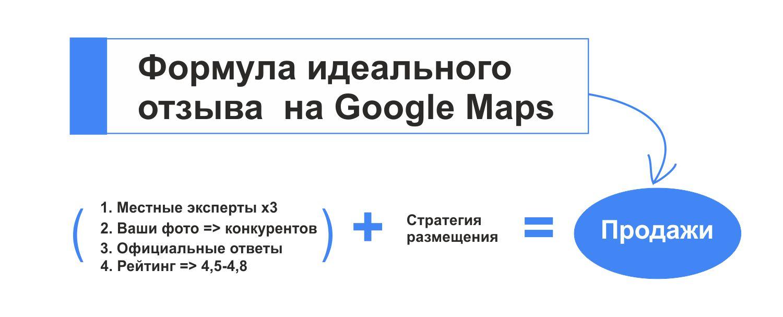 Формула идеального отзыва Гугл Карты