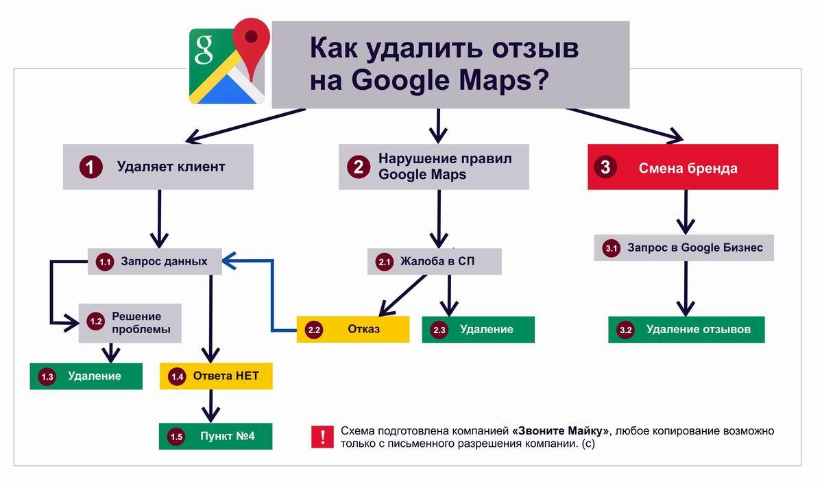 Инструкция по удалению Гугл отзывов