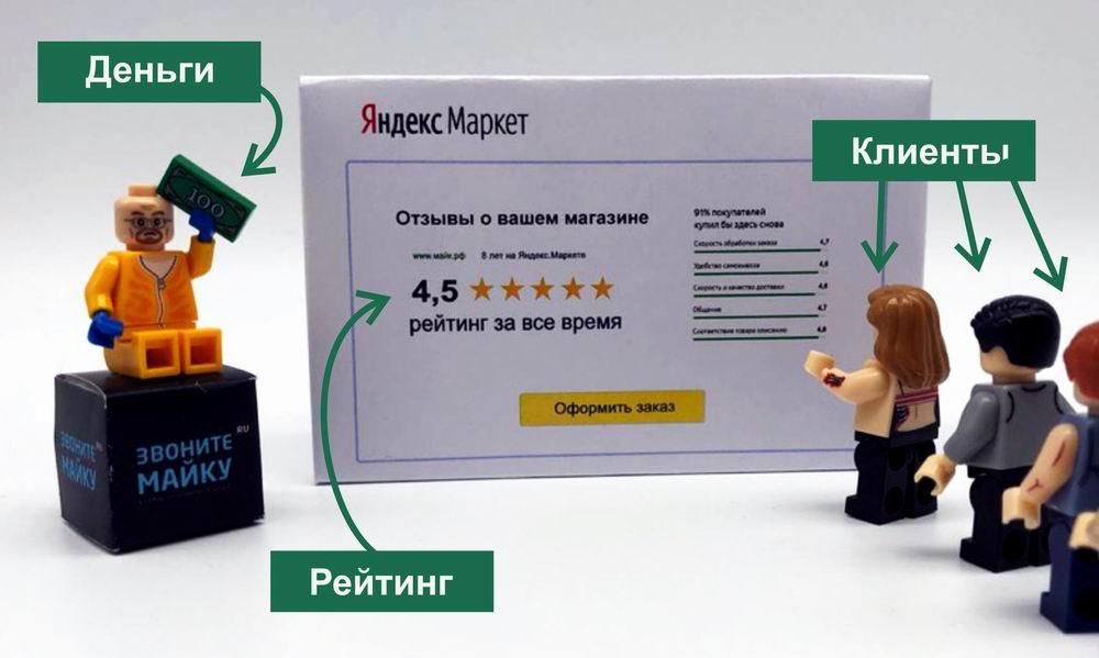 Купить отзывы для Яндекс-маркет